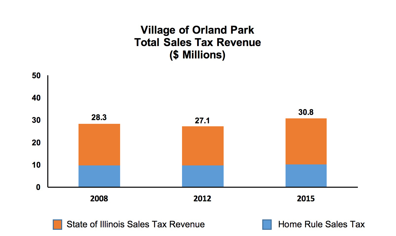 Village of Orland Park Total Sales Tax Revenue