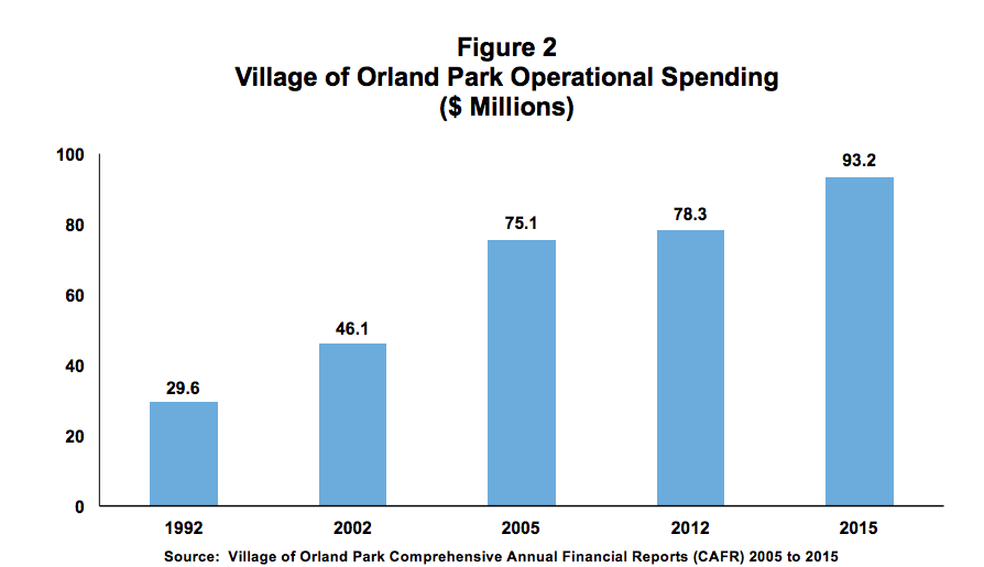 Village of Orland Park Operational Spending Chart