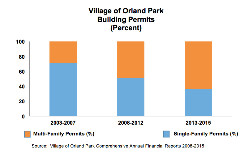Village of Orland Park Building Permits
