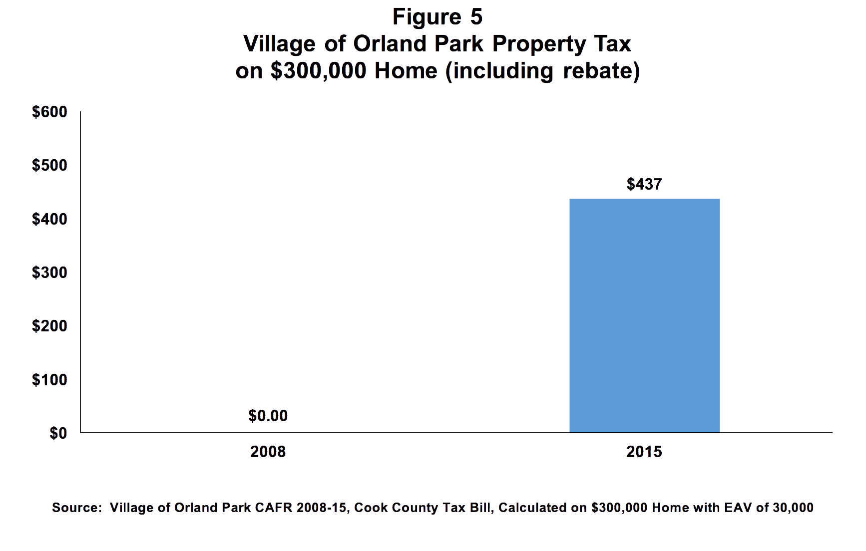 Village of Orland Park Property Tax on 300k Home including rebate Chart