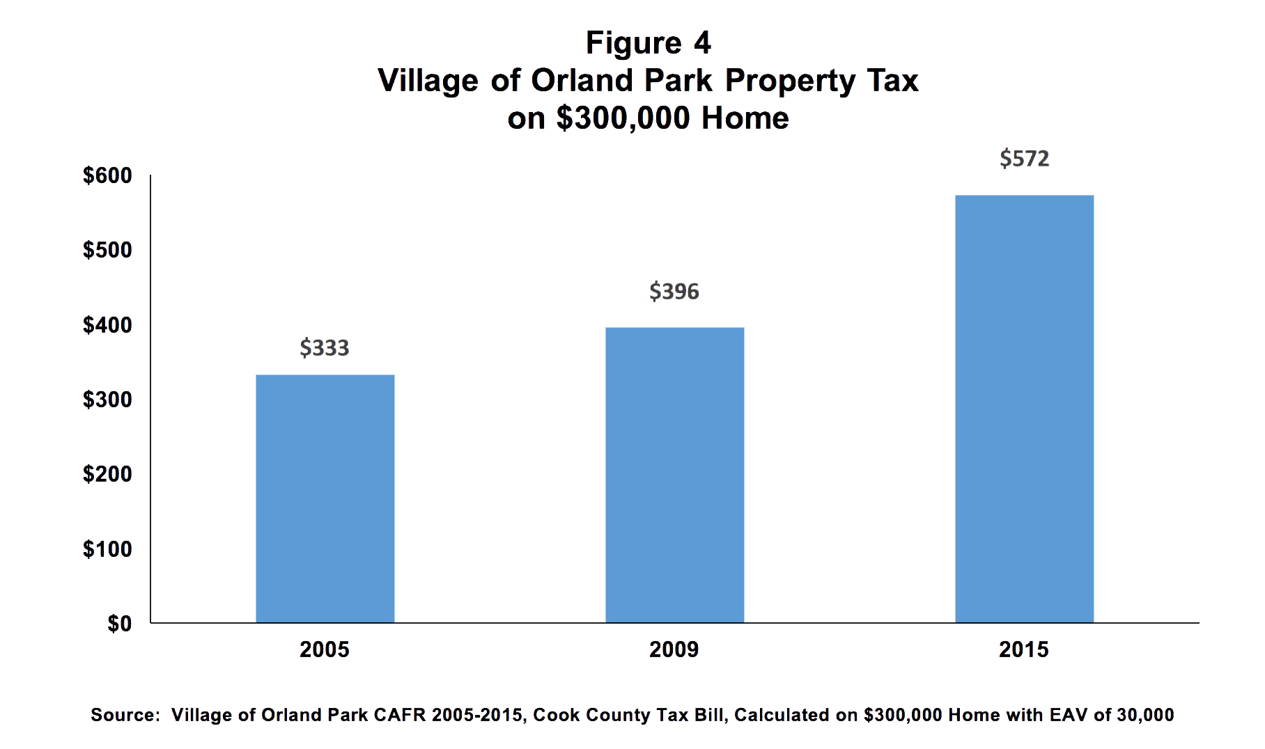 Village of Orland Park Property Tax on 300k Home Chart