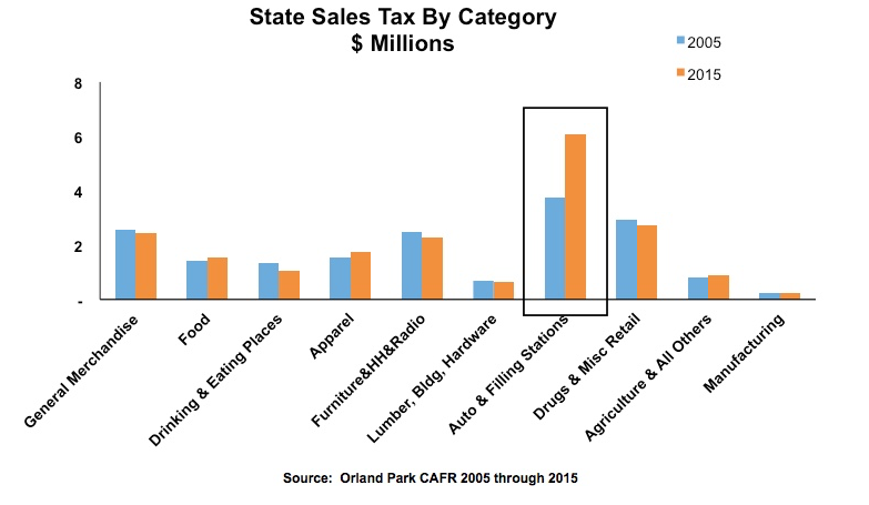 State Sales Tax By Category Chart